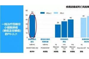 基石药业2021年中期业绩公布 舒格利单抗商业化潜力巨大